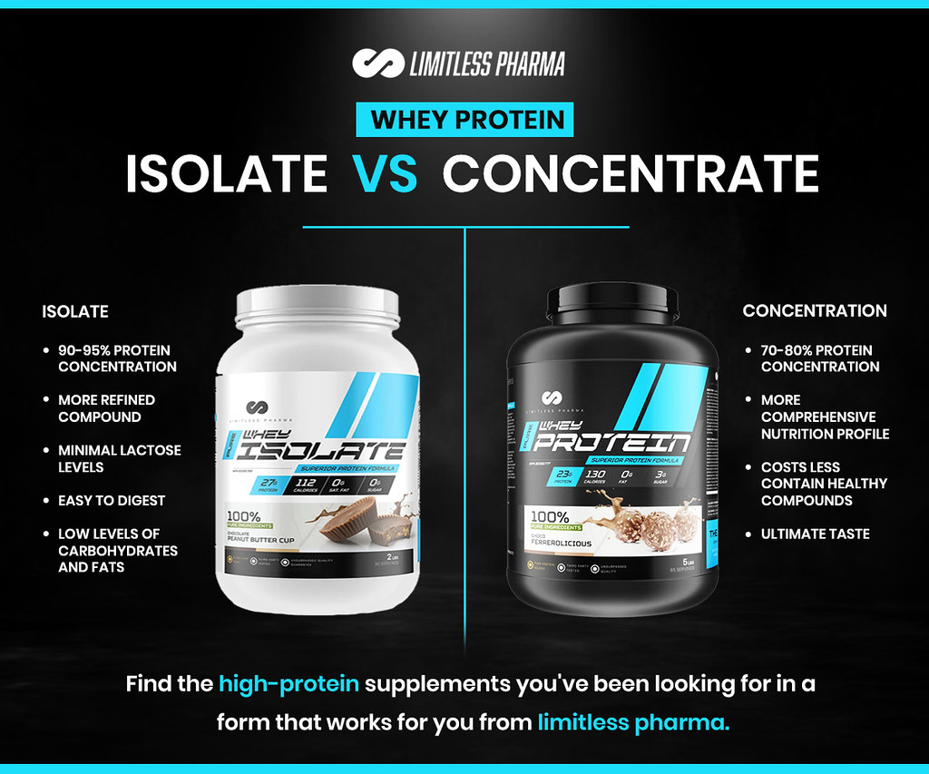 difference between whey isolate and whey concentrate
